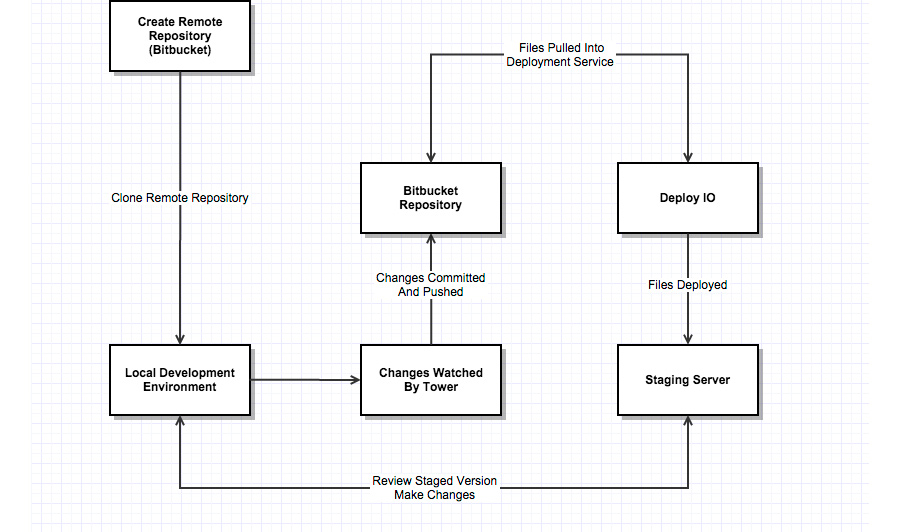 A UML Diagram showing my Modern Day Web Development workflow